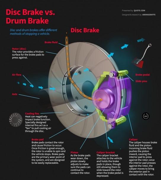 Disc Vs  Drum Brakes
