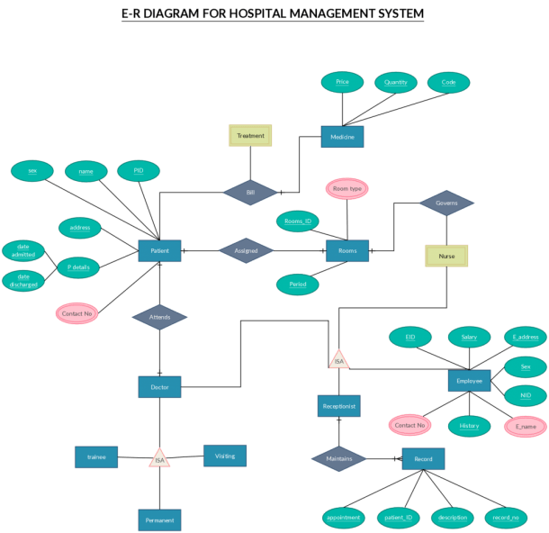 Er Diagram Templates To Get Started Fast