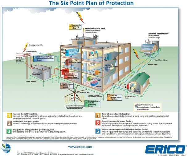 Cebu Tristar Corporation  A Six Point Protection Approach For