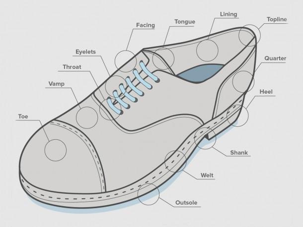 Dress Shoe Diagram