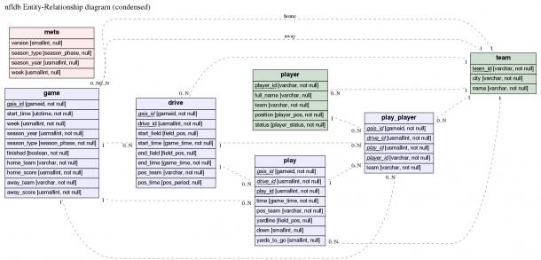 Erd:translates A Plain Text Description Of A Relational Database