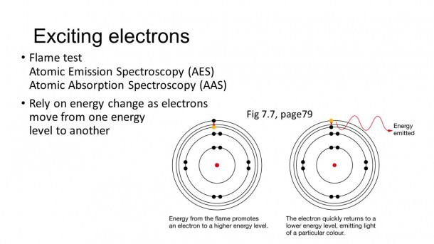 Spectroscopy Atomic Emission Spectroscopy (aes)