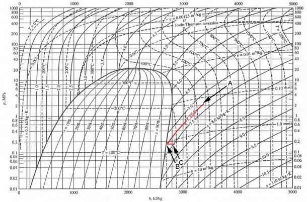 Mollier Diagram For Steam Pdf