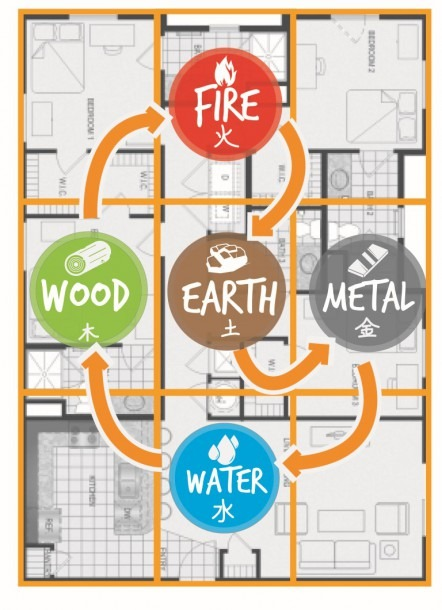 Feng Shui Checklist When Buying A House