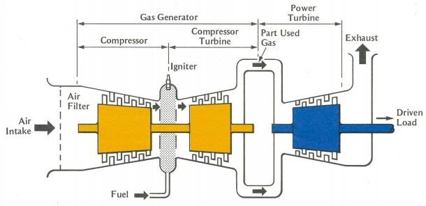 Gas Power Plant Schematic Diagram