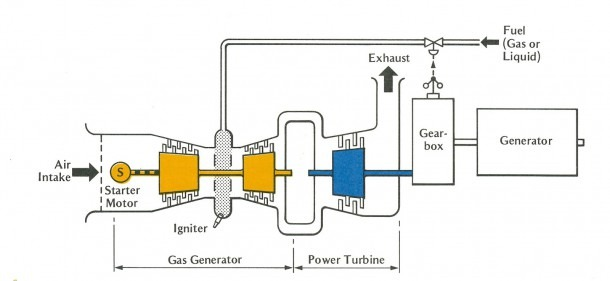 schematic diagram of gas turbine power plant