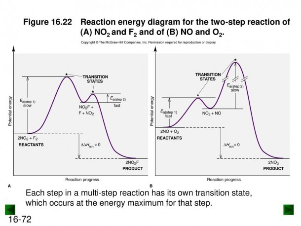 Chapter 16 Kinetics  Rates And Mechanisms Of Chemical Reactions