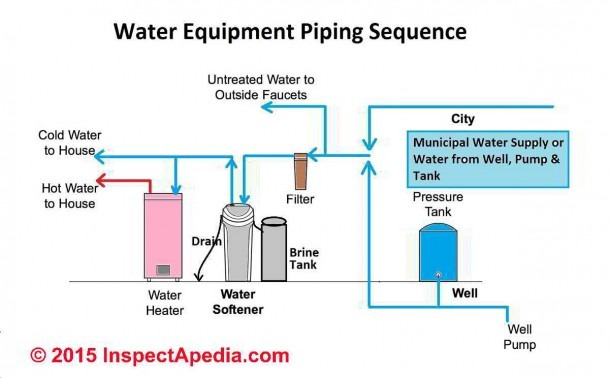 How To Decorate Water Softener System