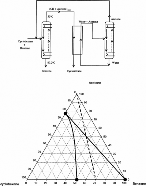 General Flowsheet For Azeotropic Distillation  The Process