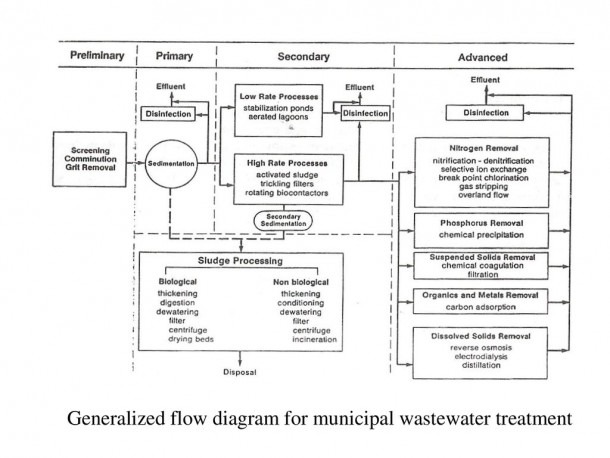 Wastewater Treatment The Effective Treatment Of Wastewater To Meet