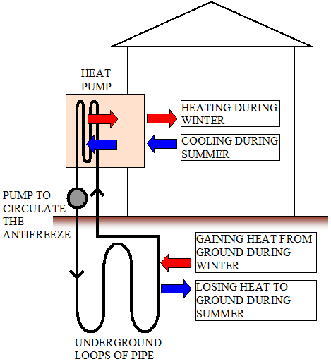Heat Diagram Physics