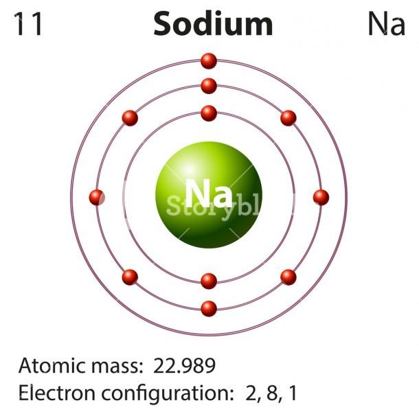 Diagram Representation Of The Element Sodium Illustration Royalty
