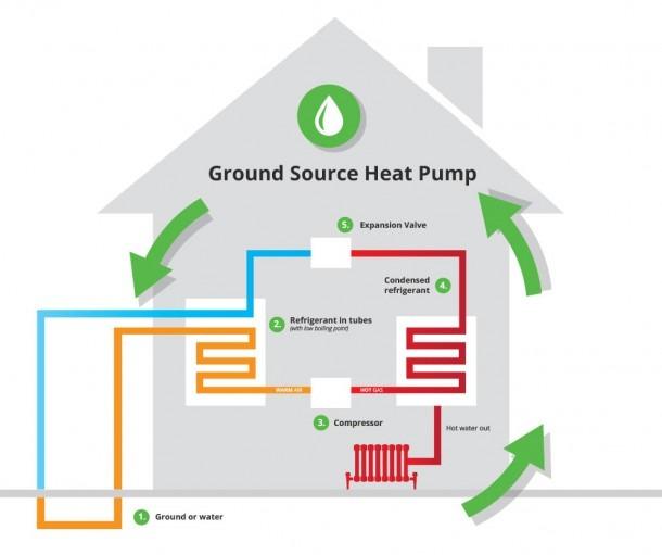 Water Ground Source Heat Pump Installation
