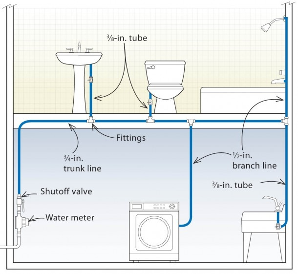 Three Designs For Pex Plumbing Systems