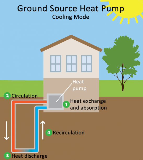 Geothermal Heating And Cooling Technologies