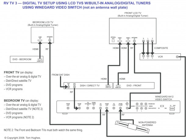 Home Tv Wiring Diagram