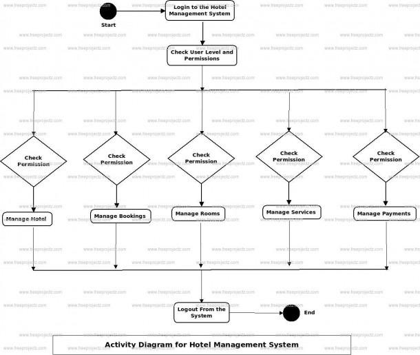 Hotel Management System Uml Diagram