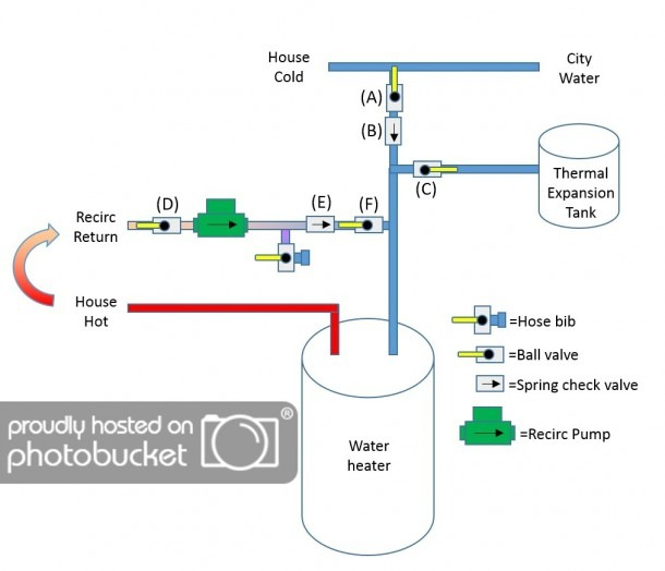 Problem With Hot Water Recirculation System