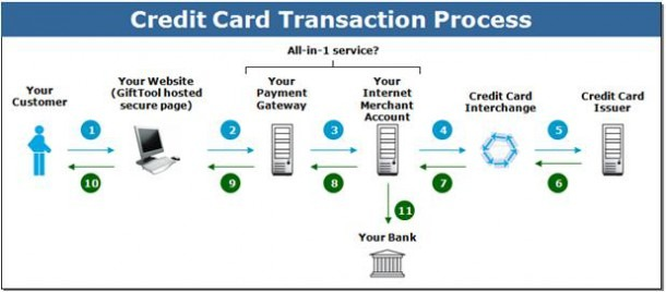 How Does The Credit Card Payment Process Work – Credit Card