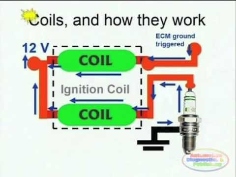 Coil Pack Diagram