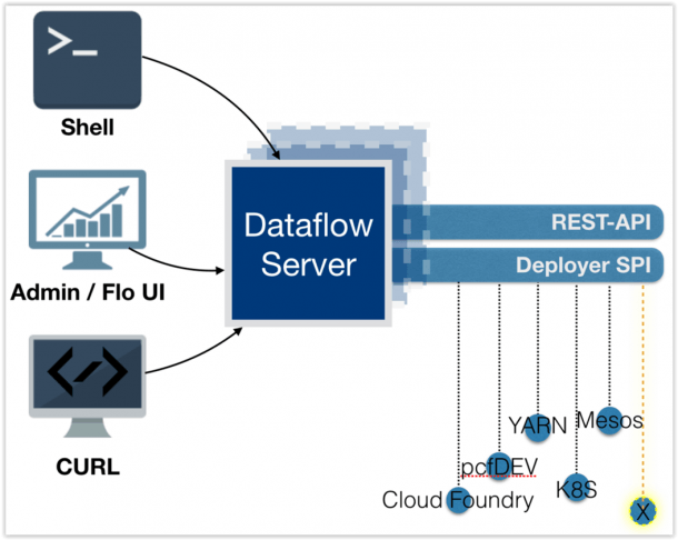 Loadbalancing Spring Cloud Data Flow Server