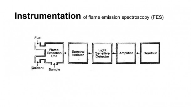 Flame Photometry The Principles