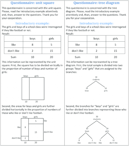 Introductory Examples For The Unit Square And For The Tree Diagram