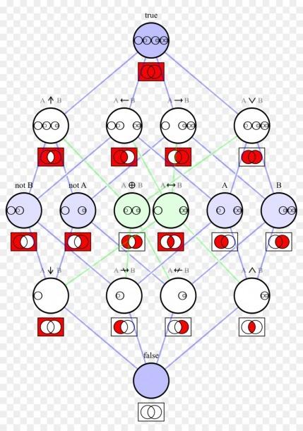 Venn Diagram Hasse Diagram Boolean Algebra Logic