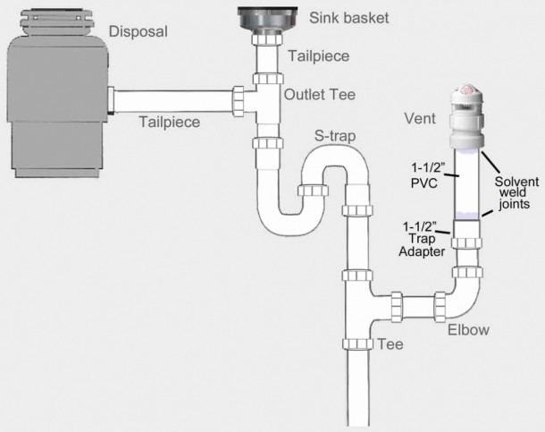 Kitchen Sink Drain Plumbing Diagram New Double With Dishwasher