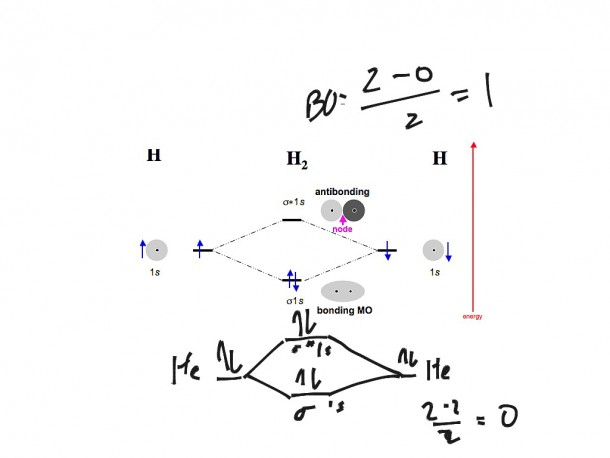 Molecular Orbital For N2, N2+, O2, H2 And He2