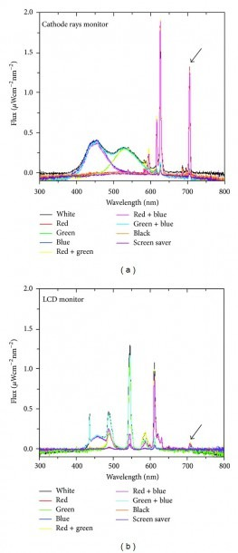 Light Spectrum Of Two Different Computer Monitors  (a) Hitachi