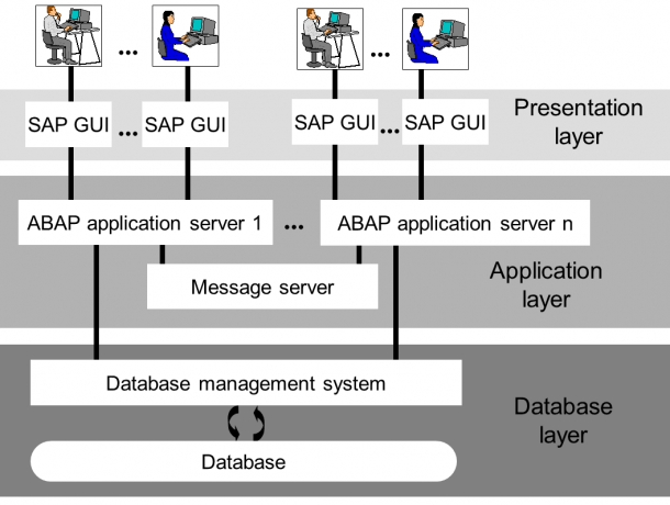Sap System Diagram