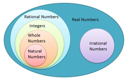 Venn Diagram Of Number System
