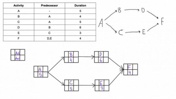 How To Draw A Pdm Network Diagram