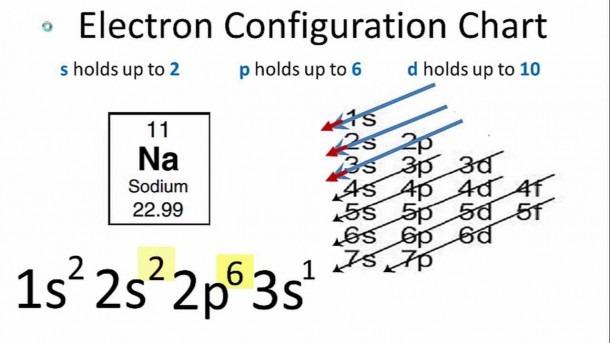 Sodium Electron Configuration