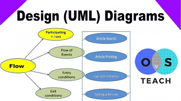 Uml Unified Modeling Language Diagrams Tutorials In Urdu   Hindi
