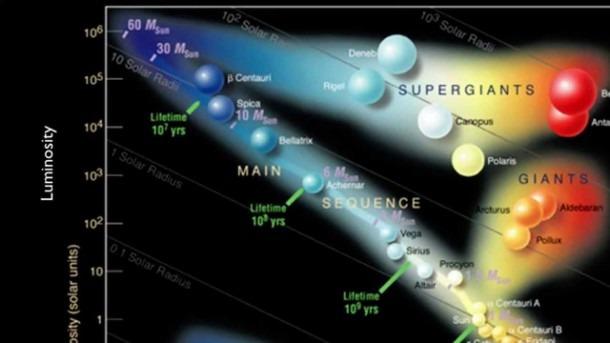 Stars And Galaxies  The Hertzsprung