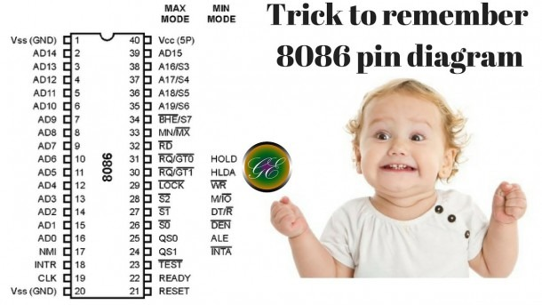 How To Remember 8086 Pin Diagram In English