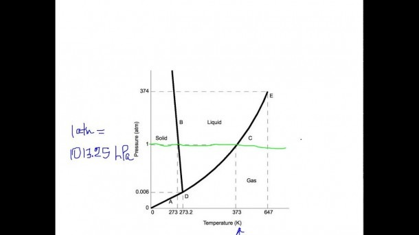 H2o Phase Diagram