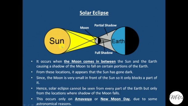 What Are Solar And Lunar Eclipses And How They Occur Explained