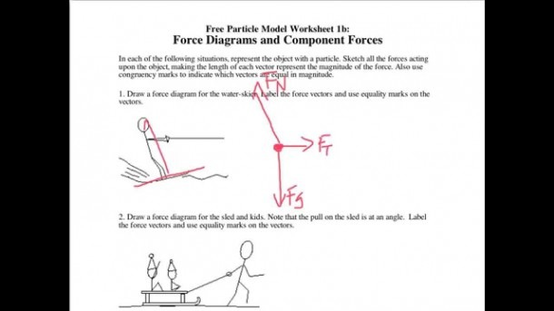 Drawing Force Diagrams And Finding The Resultant Net Force