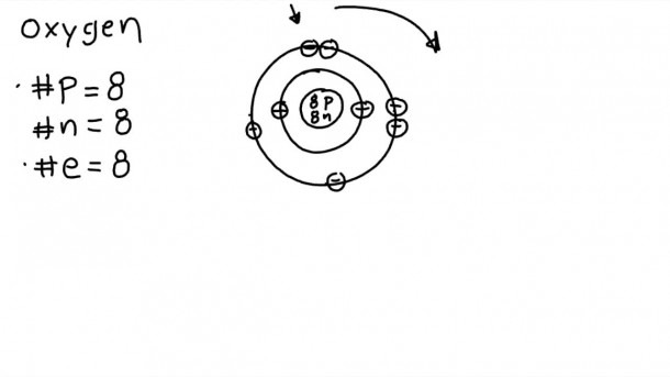 How To Draw Bohr Models