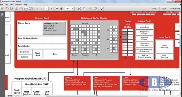 Oracle Architecture Diagram Question