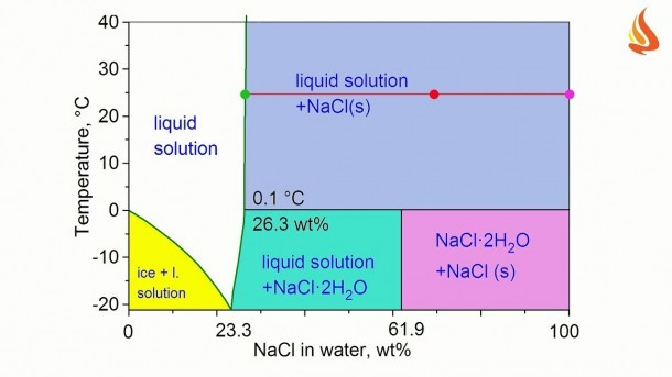 It's Cool! Part Ii  Phase Diagram Of The Water+sodium Chloride