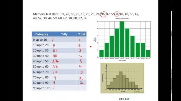 Differences Between Bar Graphs And Histograms