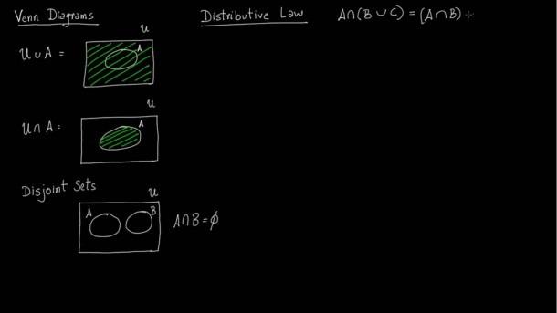 Set 6  Venn Diagrams, Distributive Law