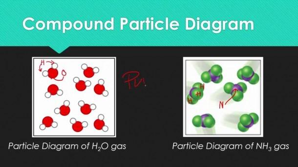 U1 L11 Drawing Particle Diagrams