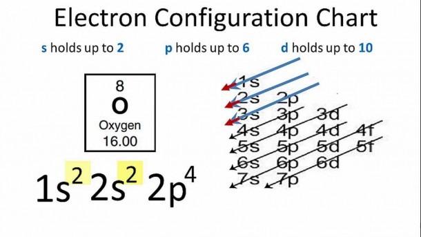 Oxygen Electron Configuration