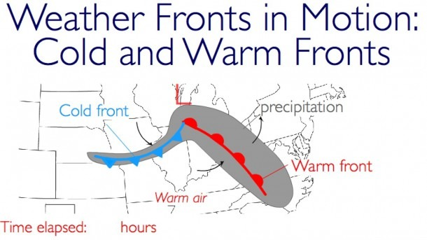 Weather Fronts In Motion  Cold Fronts And Warm Fronts
