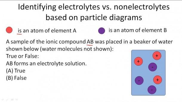 Identifying Electrolytes Vs  Nonelectrolytes Based On Particle